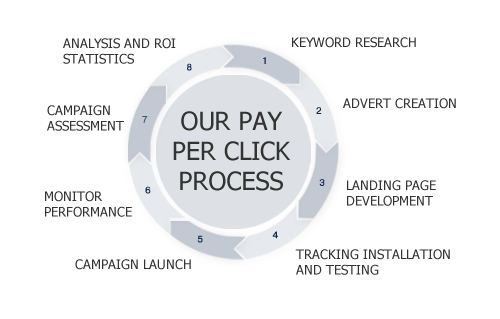 Our Pay Per Click Process